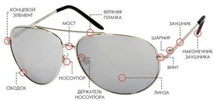 The structure of frames: the details of which consists of a metal rim)