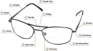 The structure of the glasses - diagram